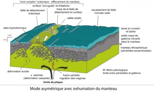 fiche2-4a-modif2012_-_copie-cg_asymetrique__0