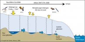 Antarctique : un étonnant systèmehydrologique