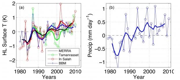 fig1a-c-series-temperature