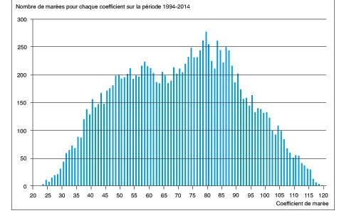 coefficient maree 2015