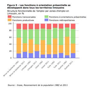 Limousin : l'emploi en 30 ans de mutationséconomiques
