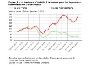 L'économie francilienne continue derésister