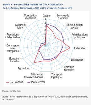 Nouvelle Aquitaine : Vingt trois ans de dynamiqueéconomique