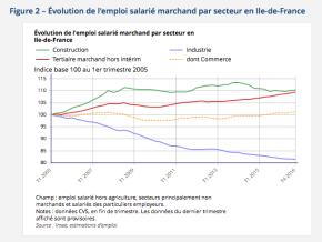 L'activité économique francilienne continue des'améliorer